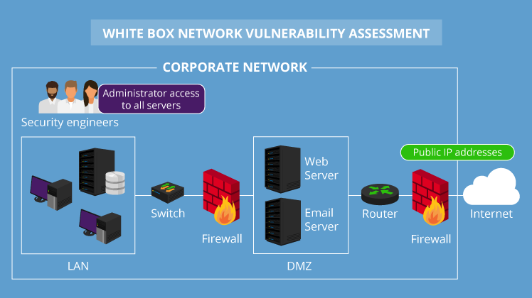 A complete guide to network vulnerability assessment