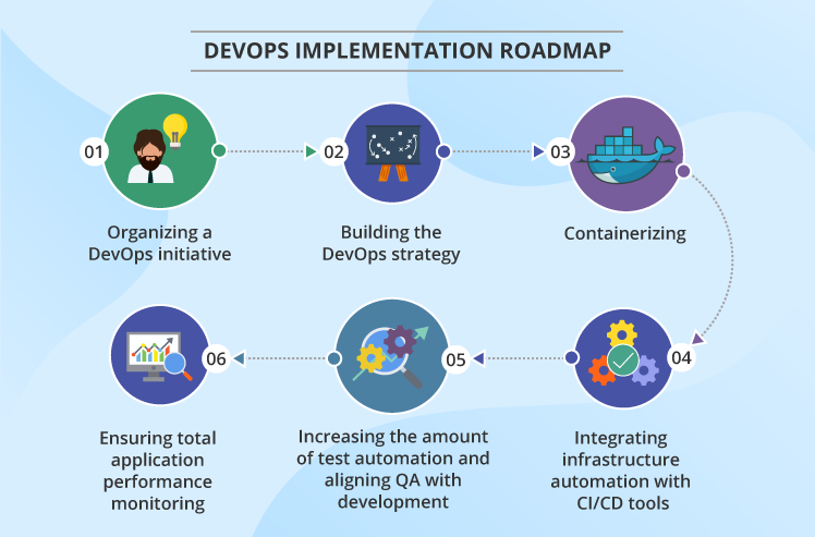 How To Implement Devops From Scratch Step By Step Practical Guide