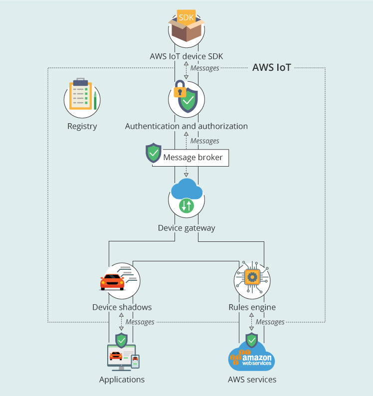 AWS IoT overview