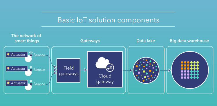 IoT for smart cities: Use cases and implementation strategies