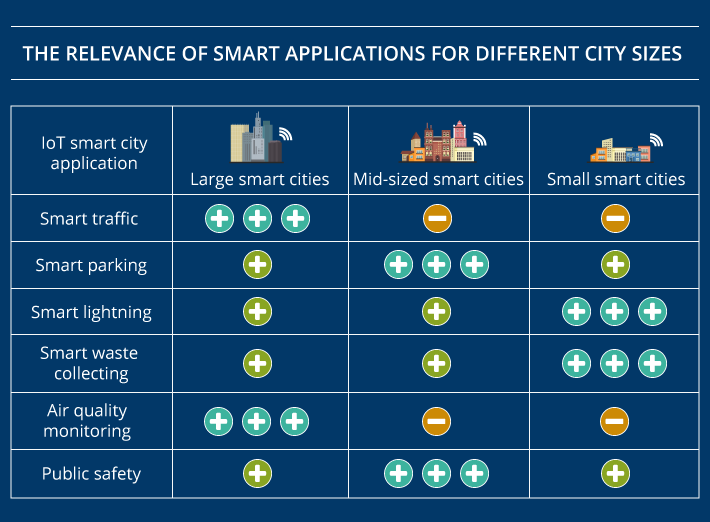 IoT applications for smart cities of different size