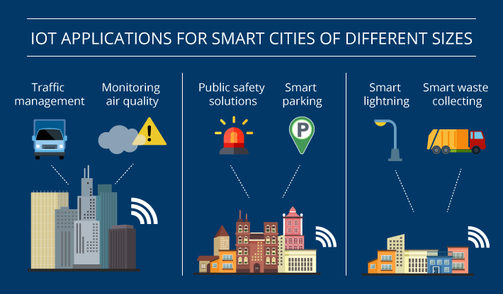 IoT smart city applications for smart cities of different sizes