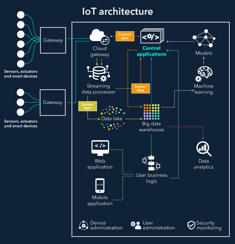 iot architecture explained: building blocks and how they work sciencesoft