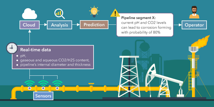 IoT for Predictive Maintenance: Essence, Architecture