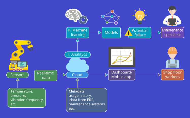 iot for predictive maintenance