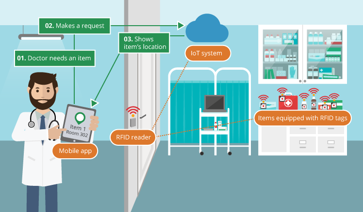 rfid and iot in smart hospitals