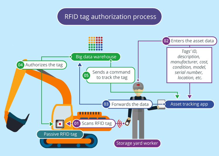 How IIoT and RFID enable ubiquitous industrial asset tracking