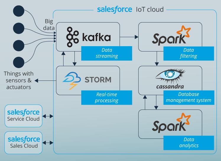 Salesforce Iot Cloud Benefits And Limitations