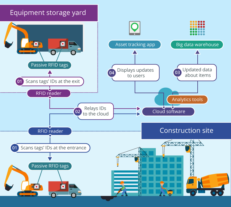 smart asset management with iiot and rfid