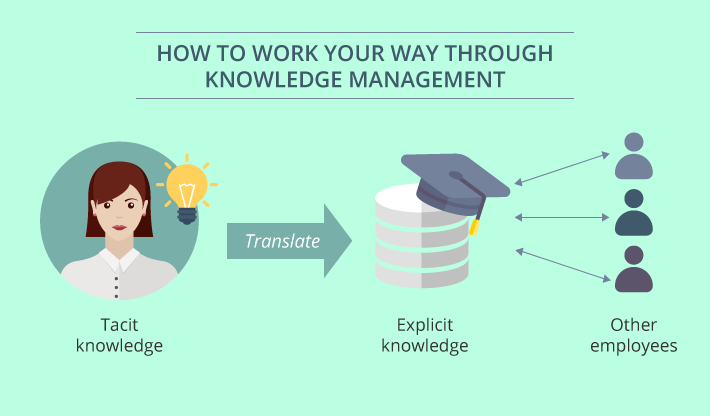 How to work your way through knowledge management