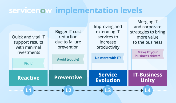 ServiceNow implementation levels