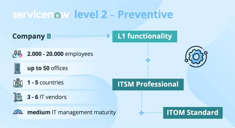 ServiceNow implementation: level 2