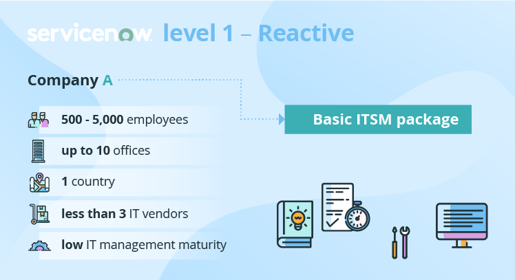 4 Levels of Effective ServiceNow Implementation – Find Yours