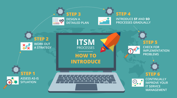 How to introduce ITSM processes: main steps