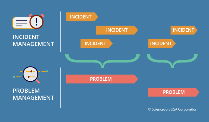 Incident management is not enough: why you need problem management and how to implement it in ServiceNow
