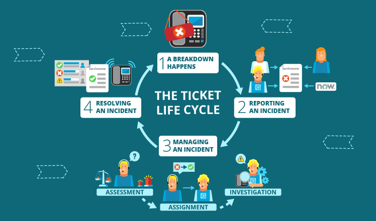 ServiceNow as a Ticketing System: The Whole Story
