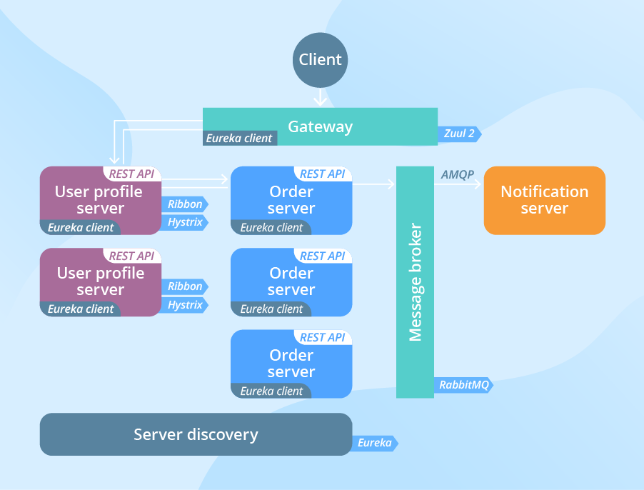 Microservices Architecture Explained