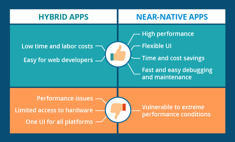 Pros and cons of hybrid and near-native mobile development