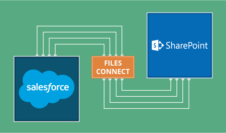 Pros and Cons of Salesforce Files Connect for Integration