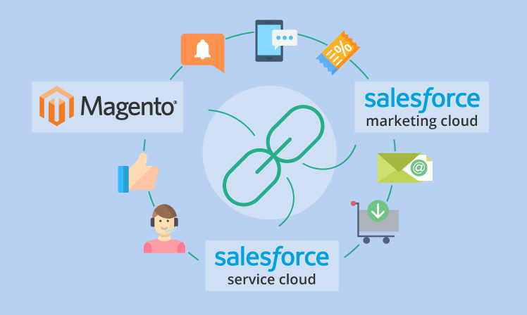 Magento Salesforce Integration for top-notch customer management