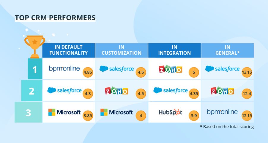 Top Salesforce alternatives