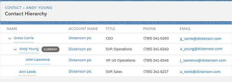 How to Create a Complete Customer Profile? The Salesforce Approach