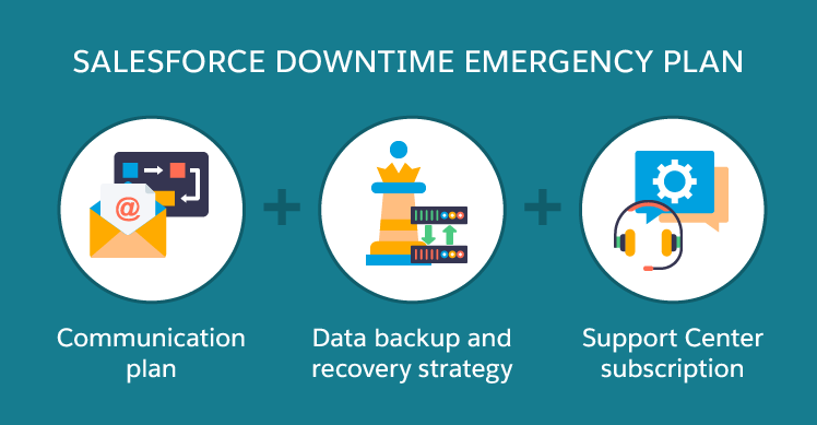 Salesforce Downtime What To Expect And How To Prepare