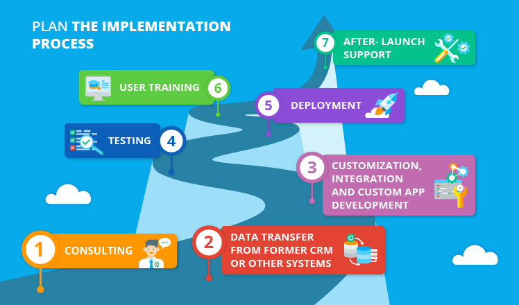 salesforce-implementation-plan