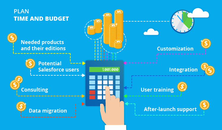salesforce-implementation-time-budget