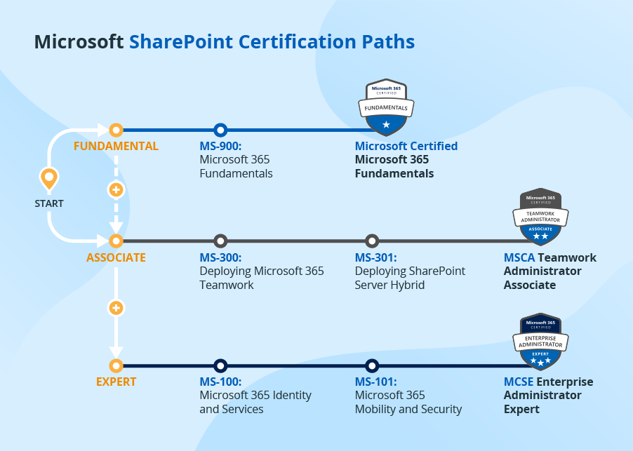 SharePoint certification roadmap
