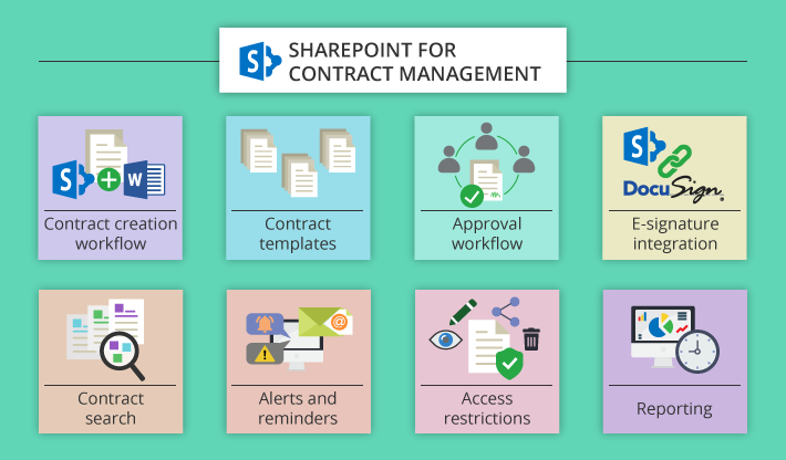 Can a small business rely on SharePoint for contract management?