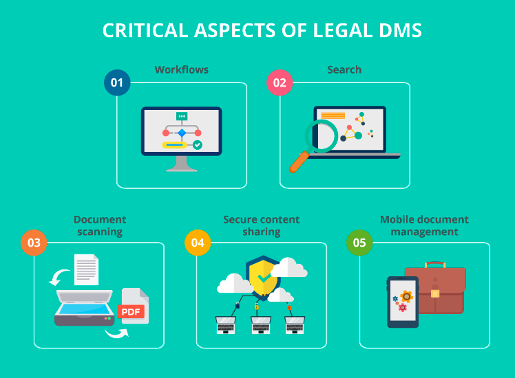 Critical aspects of legal DMS