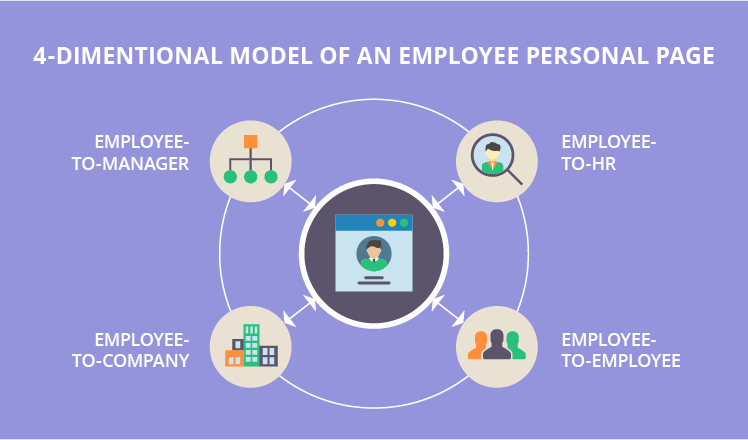 Employee personal pages: How to make them the core of successful HR management