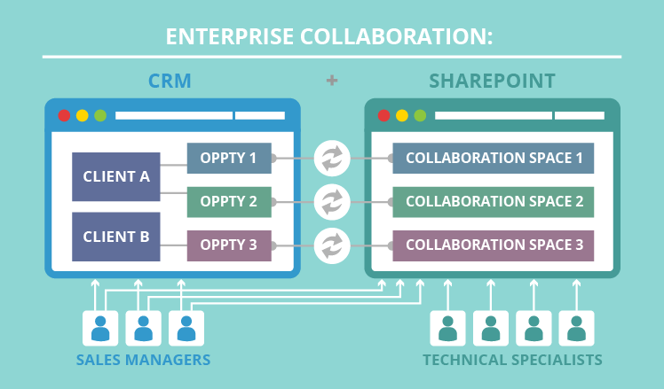 What makes a great enterprise collaboration?