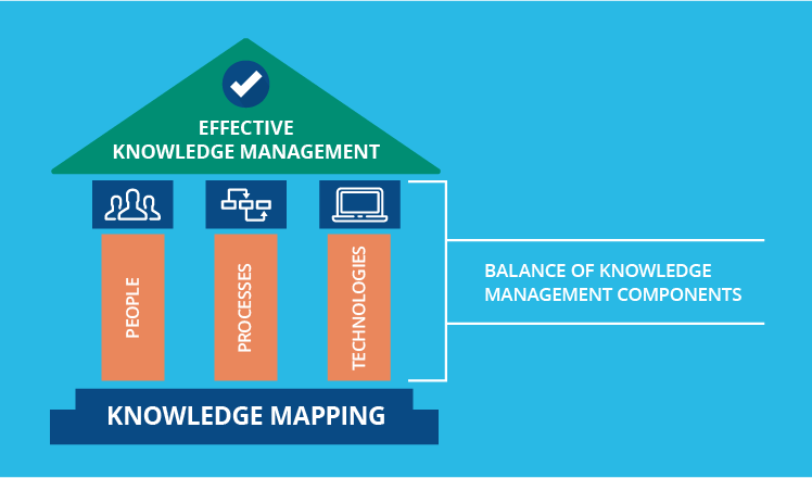 stepping up the organizational knowledge power with knowledge mapping