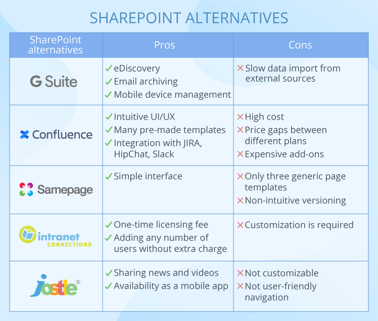 Pros and cons of SharePoint alternatives