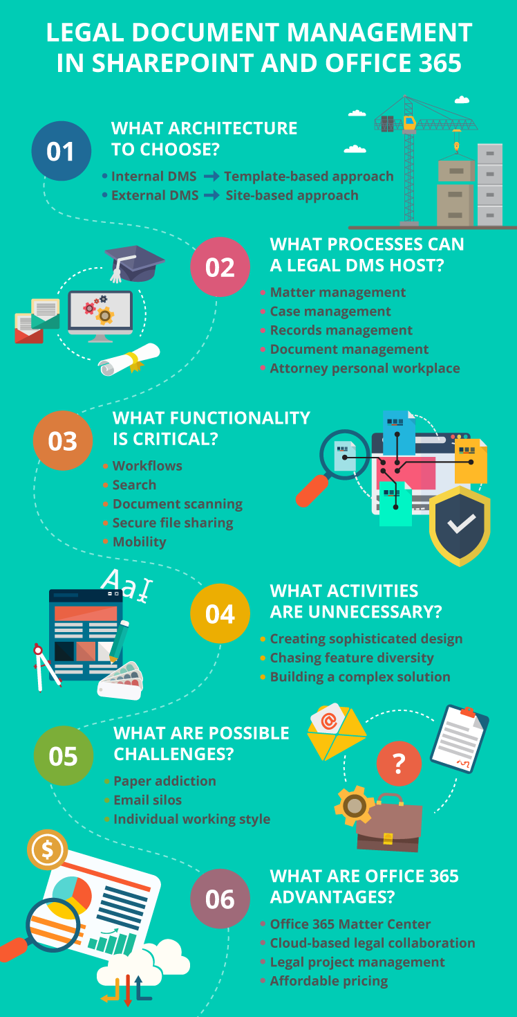 SharePoint legal document management system -  Infographics