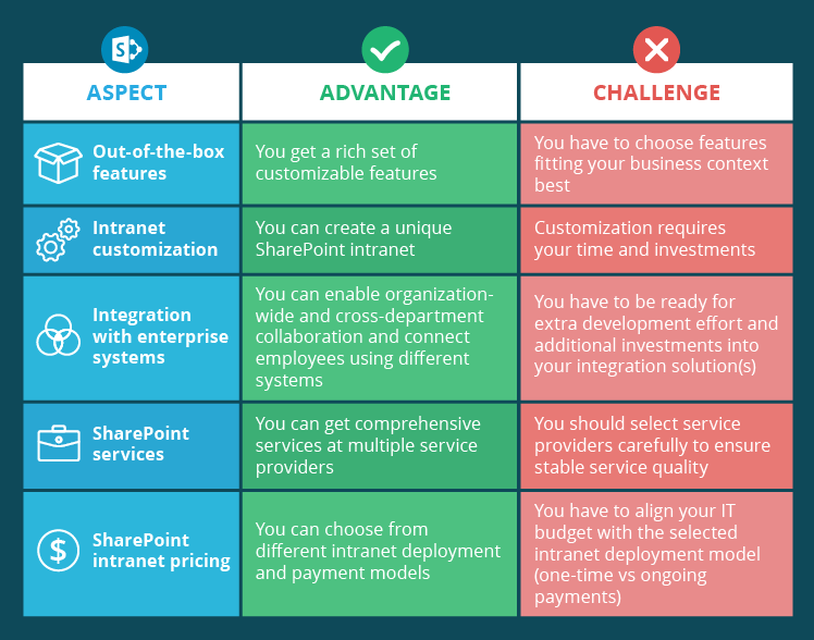Pros and Cons of a SharePoint Intranet