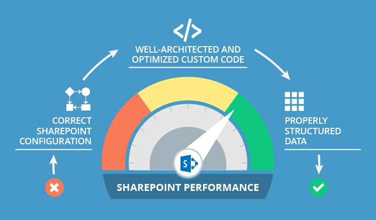 On the way to better SharePoint performance