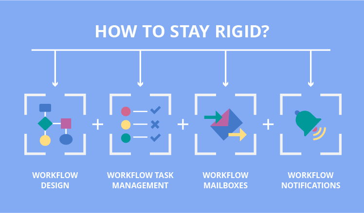 SharePoint workflows: staying rigid or going flexible?