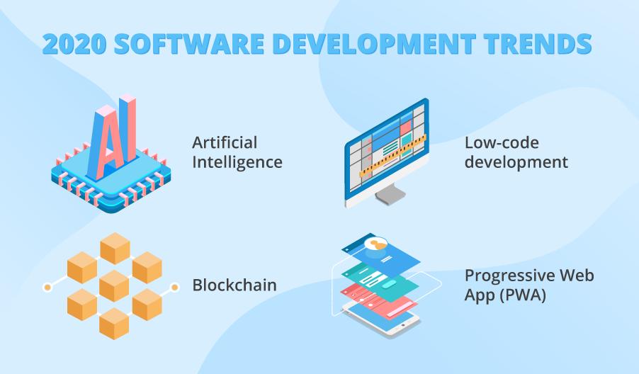 Image result for software development trends 2020