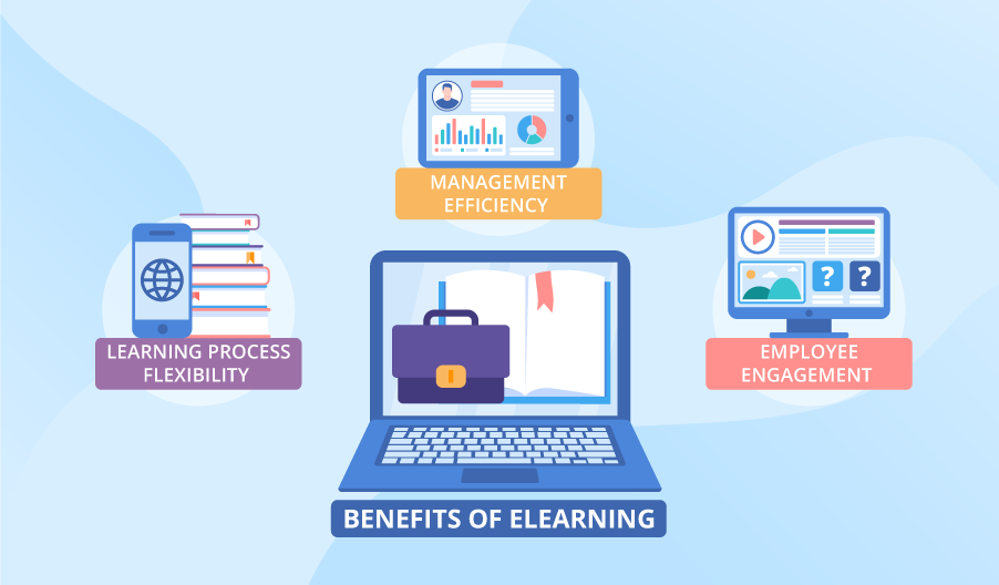 Benefits of eLearning in the Workplace that Help Increase Business Productivity