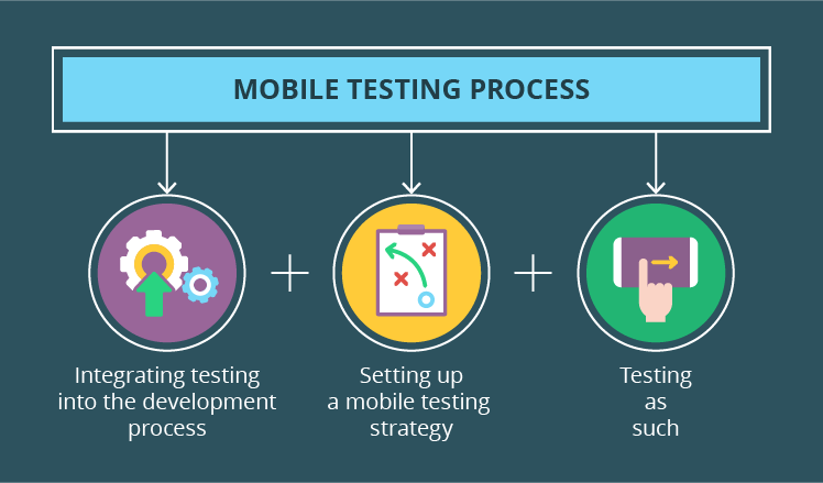 Mobile testing process: How to make it efficient