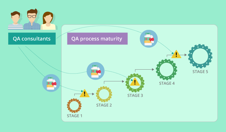 QA maturity hindrances and how to cure them