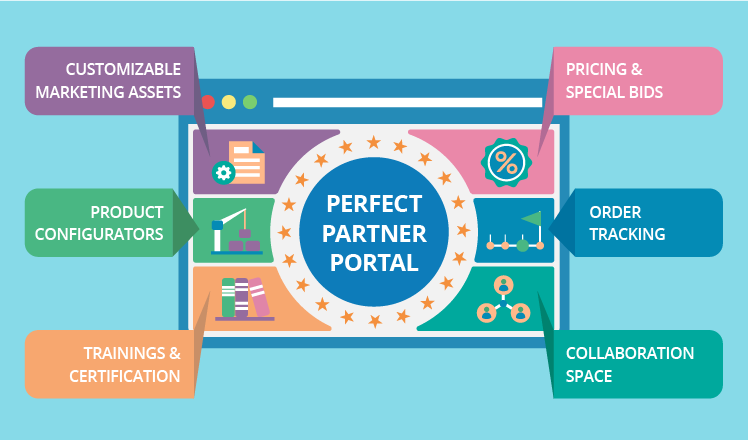 How to engage channel partners with a portal?
