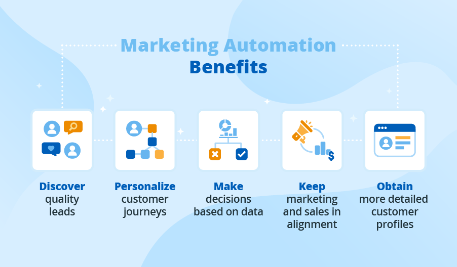 marketing automation benefits for small business