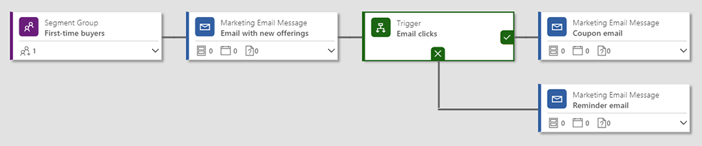 Customer journey mapping in Dynamics 365