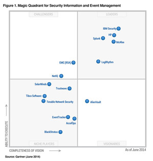 IBM Security QRadar – undisputed leader in 2014 Gartner Magic Quadrant