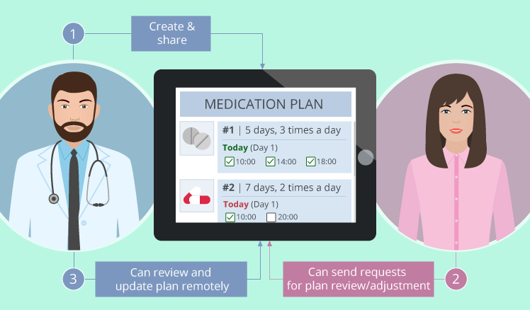 How mobile apps can help your patients with medication intake