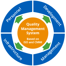 ScienceSoft's quality management system